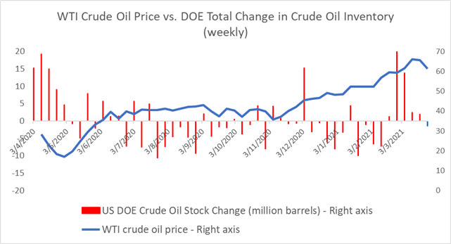 Crude Oil Prices Outlook: OPEC+ Output Cut Extension in Focus