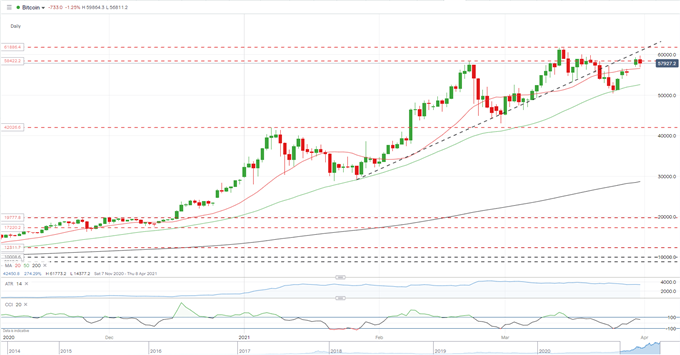 Bitcoin (BTC/USD) & Ethereum (ETH/USD) Momentum Suggests New All-Time Highs Are Near