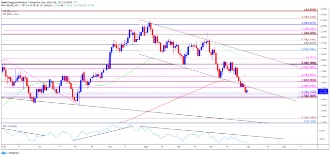 Image of EUR/USD rate daily chart