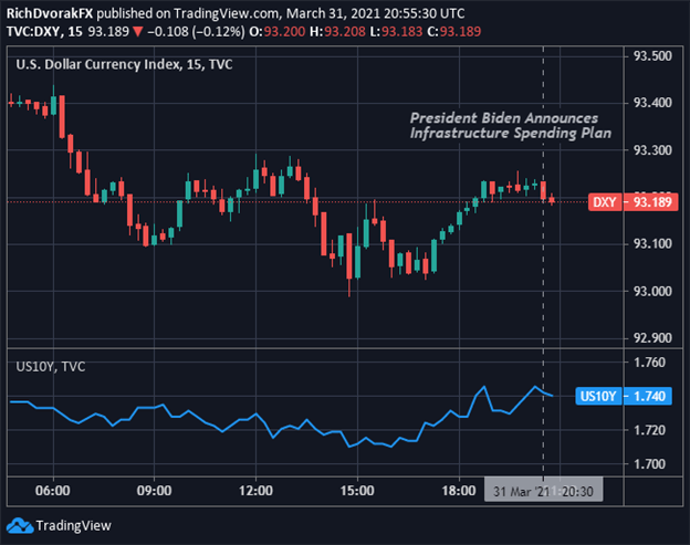 DXY Index Price Chart US Dollar with Ten-Year Treasury Yield Overlaid Reaction to Biden Infrastructure Spending Package