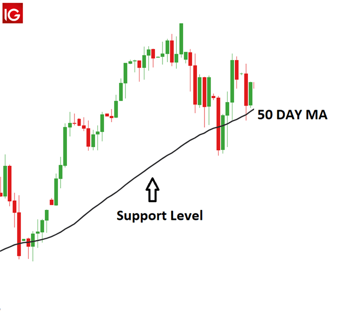 Germany30 with 50 Day MA as support