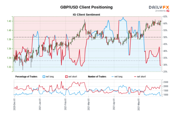 British Pound (GBP) Outlook Remains Positive Going Into The Long Weekend